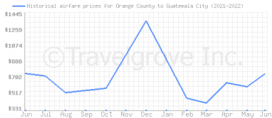 Price overview for flights from Orange County to Guatemala City