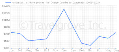 Price overview for flights from Orange County to Guatemala