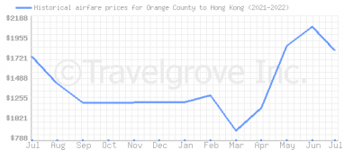 Price overview for flights from Orange County to Hong Kong