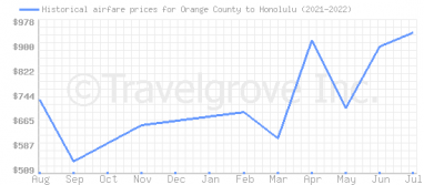 Price overview for flights from Orange County to Honolulu