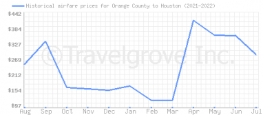Price overview for flights from Orange County to Houston