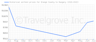 Price overview for flights from Orange County to Hungary