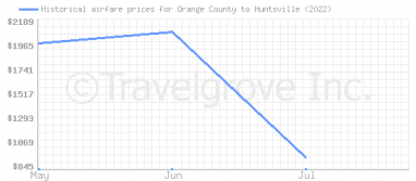 Price overview for flights from Orange County to Huntsville