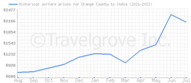 Price overview for flights from Orange County to India