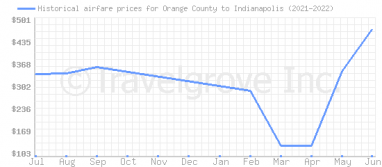 Price overview for flights from Orange County to Indianapolis