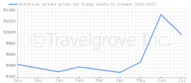 Price overview for flights from Orange County to Ireland