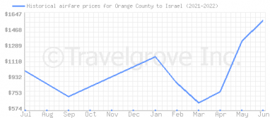 Price overview for flights from Orange County to Israel