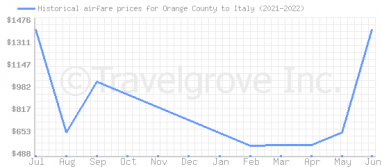 Price overview for flights from Orange County to Italy