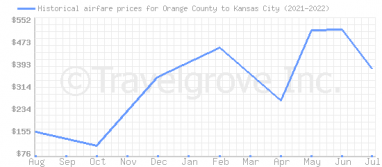 Price overview for flights from Orange County to Kansas City