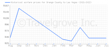 Price overview for flights from Orange County to Las Vegas