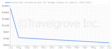 Price overview for flights from Orange County to Liberia