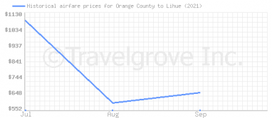 Price overview for flights from Orange County to Lihue