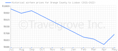 Price overview for flights from Orange County to Lisbon