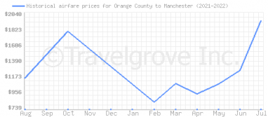 Price overview for flights from Orange County to Manchester