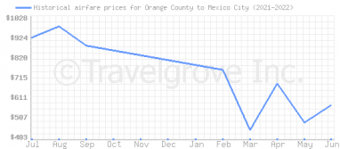 Price overview for flights from Orange County to Mexico City