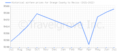 Price overview for flights from Orange County to Mexico