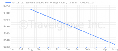 Price overview for flights from Orange County to Miami
