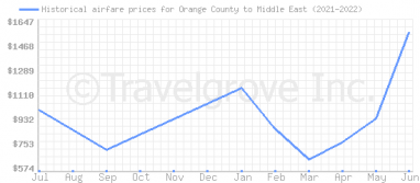 Price overview for flights from Orange County to Middle East