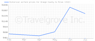 Price overview for flights from Orange County to Milan
