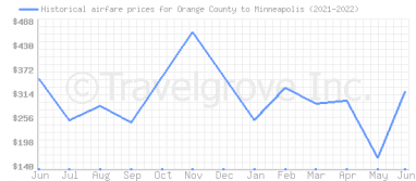 Price overview for flights from Orange County to Minneapolis