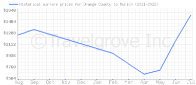 Price overview for flights from Orange County to Munich