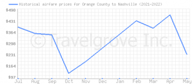 Price overview for flights from Orange County to Nashville