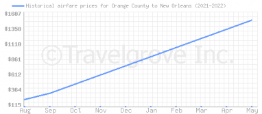 Price overview for flights from Orange County to New Orleans