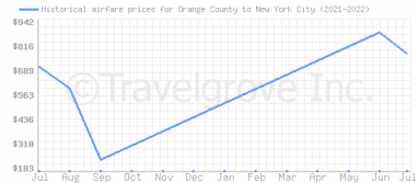 Price overview for flights from Orange County to New York City