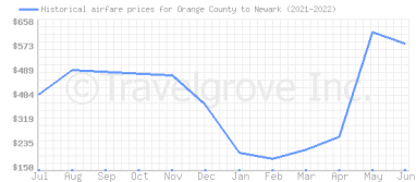 Price overview for flights from Orange County to Newark