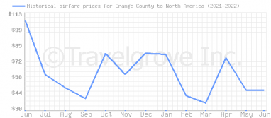 Price overview for flights from Orange County to North America