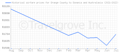 Price overview for flights from Orange County to Oceania and Australasia