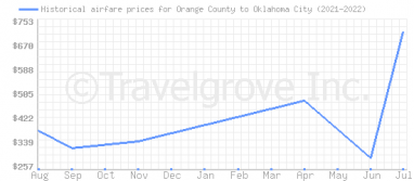 Price overview for flights from Orange County to Oklahoma City