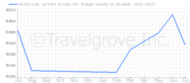 Price overview for flights from Orange County to Orlando