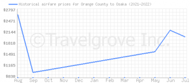 Price overview for flights from Orange County to Osaka