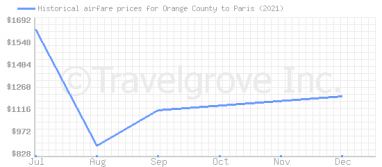 Price overview for flights from Orange County to Paris