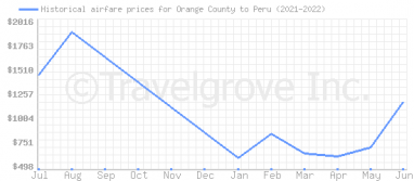 Price overview for flights from Orange County to Peru