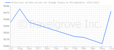 Price overview for flights from Orange County to Philadelphia