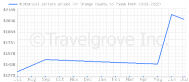 Price overview for flights from Orange County to Phnom Penh