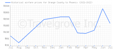 Price overview for flights from Orange County to Phoenix