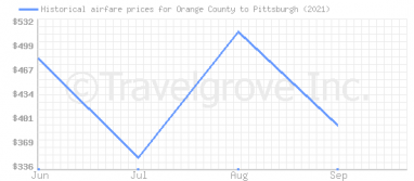 Price overview for flights from Orange County to Pittsburgh