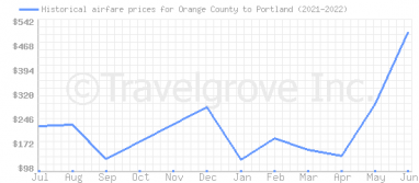 Price overview for flights from Orange County to Portland