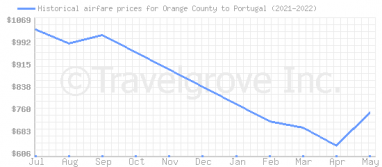 Price overview for flights from Orange County to Portugal
