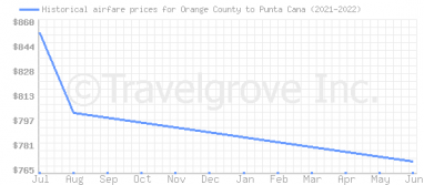 Price overview for flights from Orange County to Punta Cana