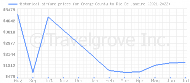 Price overview for flights from Orange County to Rio De Janeiro