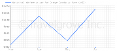 Price overview for flights from Orange County to Rome