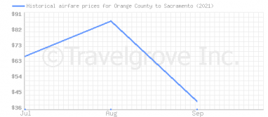 Price overview for flights from Orange County to Sacramento