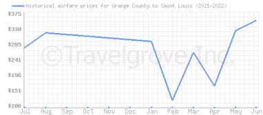 Price overview for flights from Orange County to Saint Louis