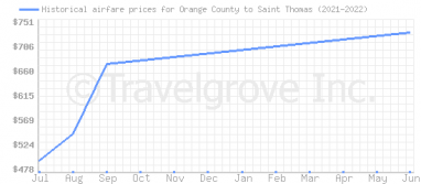 Price overview for flights from Orange County to Saint Thomas