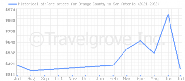 Price overview for flights from Orange County to San Antonio