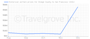 Price overview for flights from Orange County to San Francisco